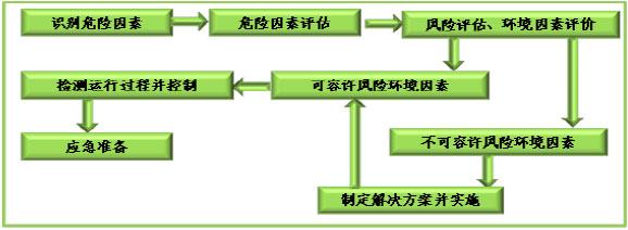 五, 安全风险控制体系 安全环保管理过程流程图 1,生产过程控制